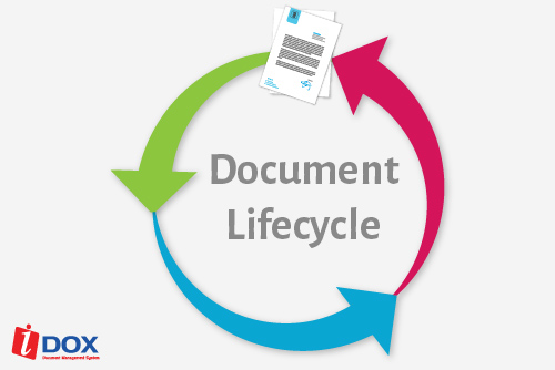 What about Document Lifecycle?