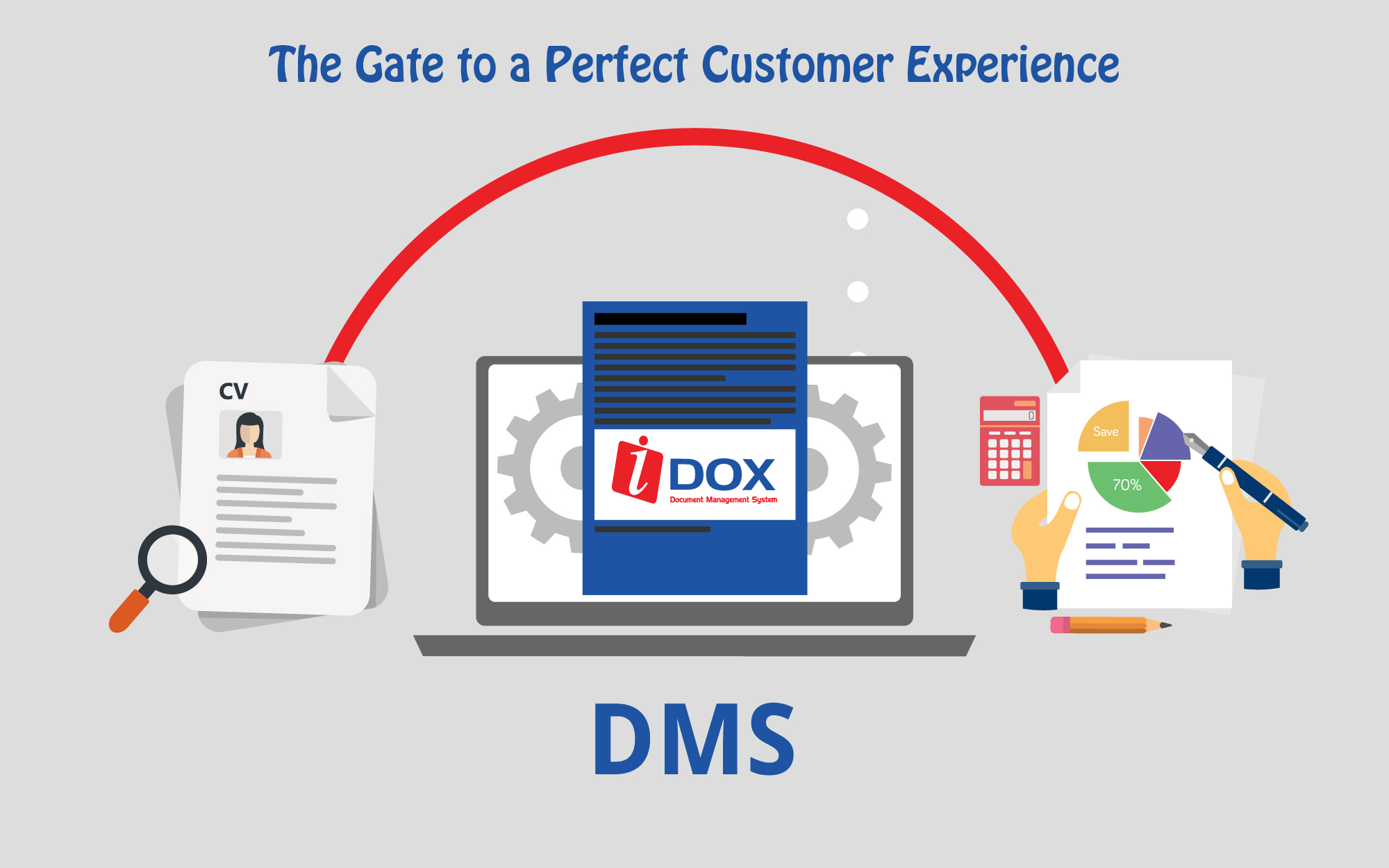 The Gate to a Perfect Customer Experience