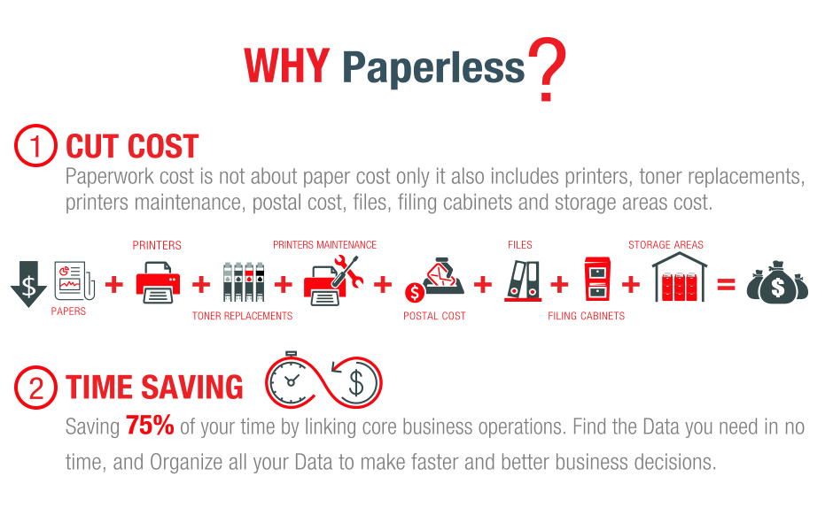 WHY Paperless?